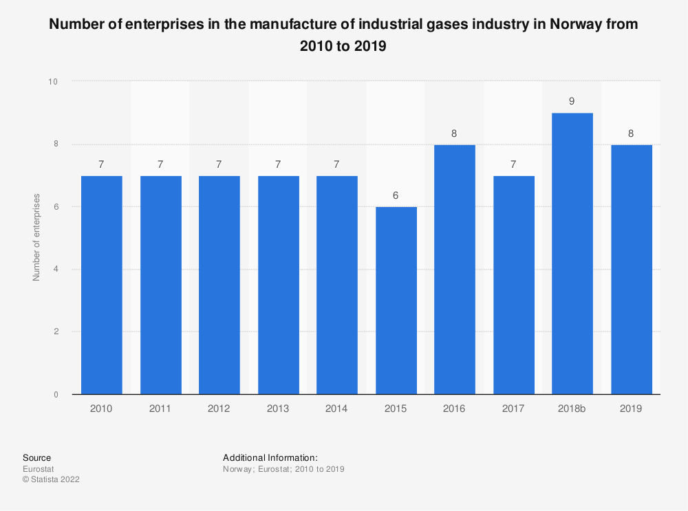 Statistic: Number of enterprises in the manufacture of industrial gases industry in Norway from 2008 to 2016 | Statista