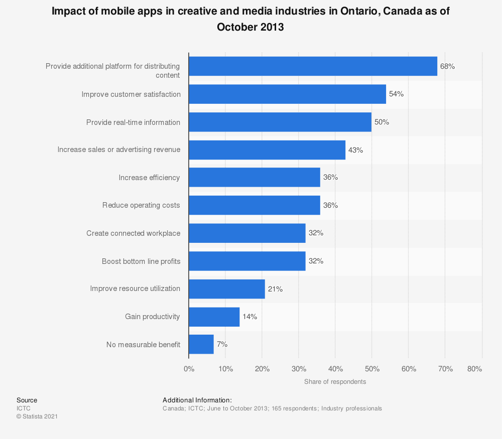Statistic: Impact of mobile apps in creative and media industries in Ontario, Canada as of October 2013 | Statista