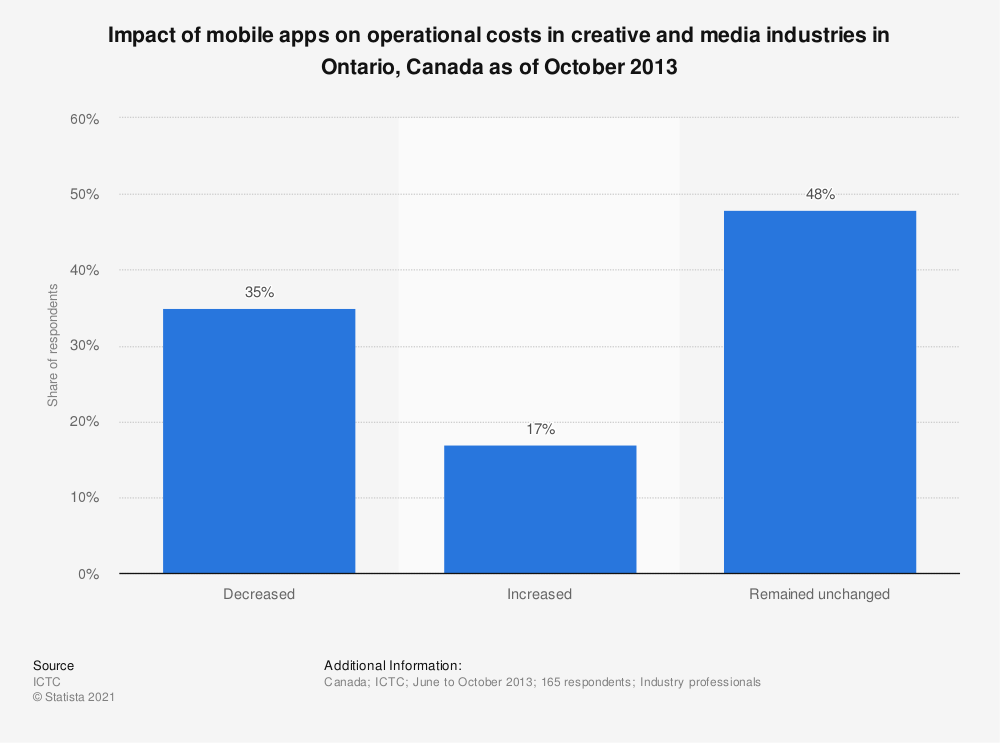 Statistic: Impact of mobile apps on operational costs in creative and media industries in Ontario, Canada as of October 2013 | Statista