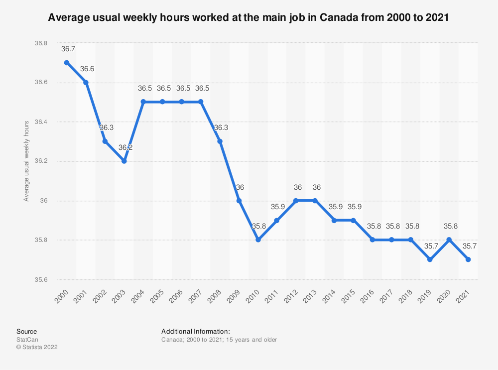 Statistic: Average usual weekly hours worked at the main job in Canada from 2000 to 2019 | Statista