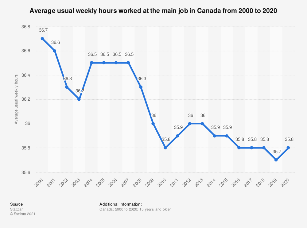 Statistic: Average usual weekly hours worked at the main job in Canada from 2000 to 2018 | Statista