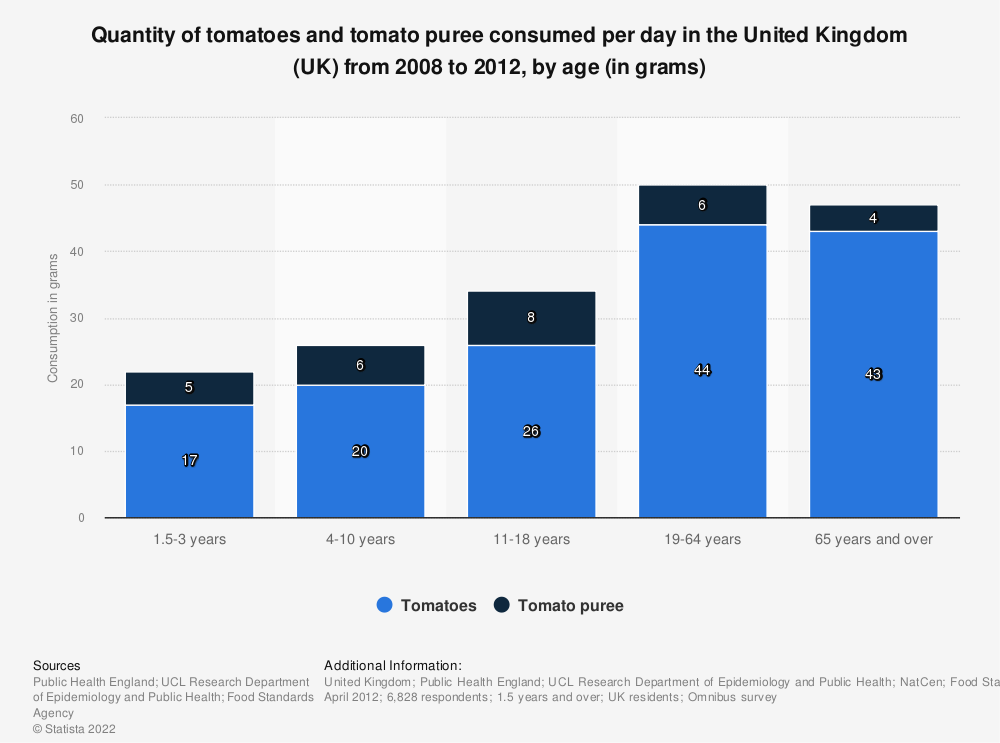 Statistic: Quantity of tomatoes and tomato puree consumed per day in the United Kingdom (UK) from 2008 to 2012, by age (in grams) | Statista