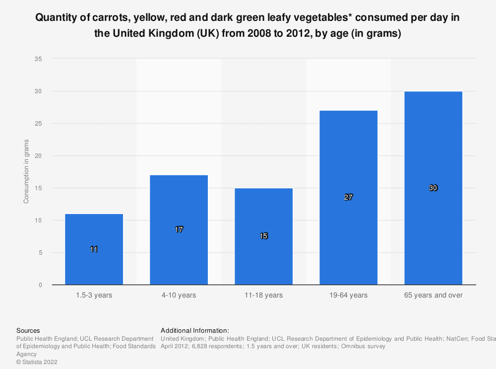 Statistic: Quantity of carrots, yellow, red and dark green leafy vegetables* consumed per day in the United Kingdom (UK) from 2008 to 2012, by age (in grams) | Statista