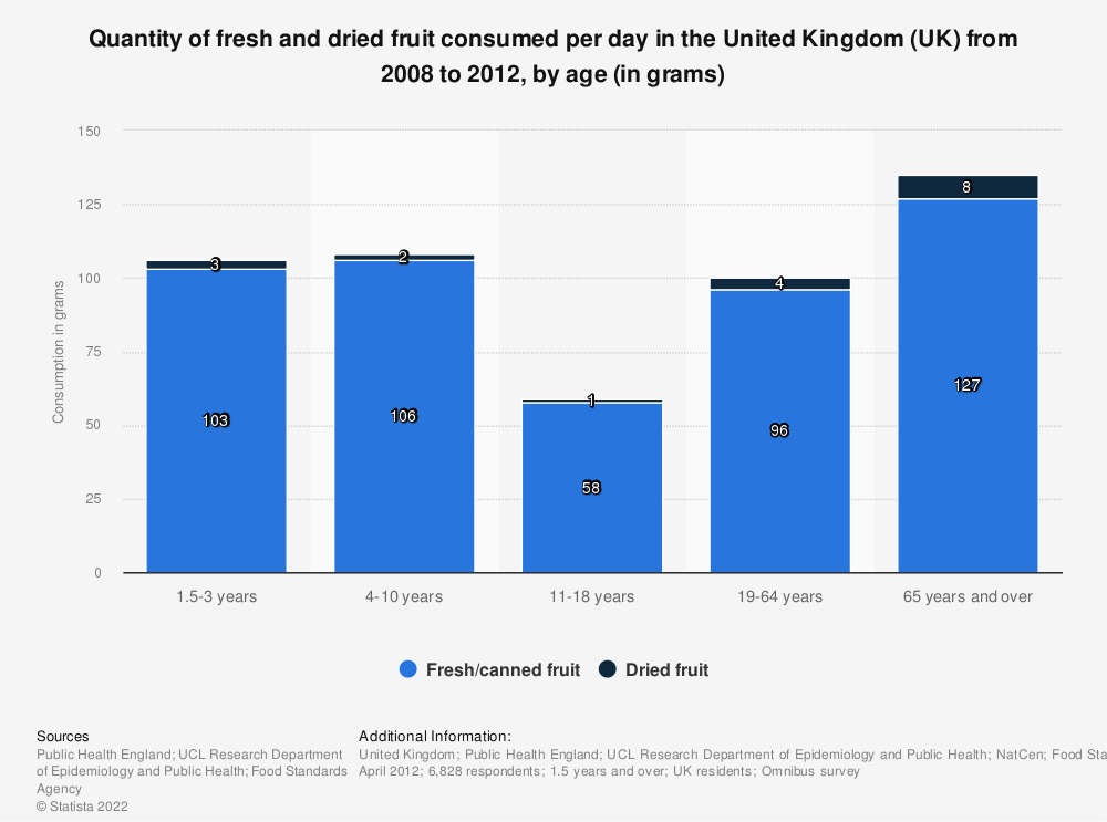 Statistic: Quantity of fresh and dried fruit consumed per day in the United Kingdom (UK) from 2008 to 2012, by age (in grams) | Statista