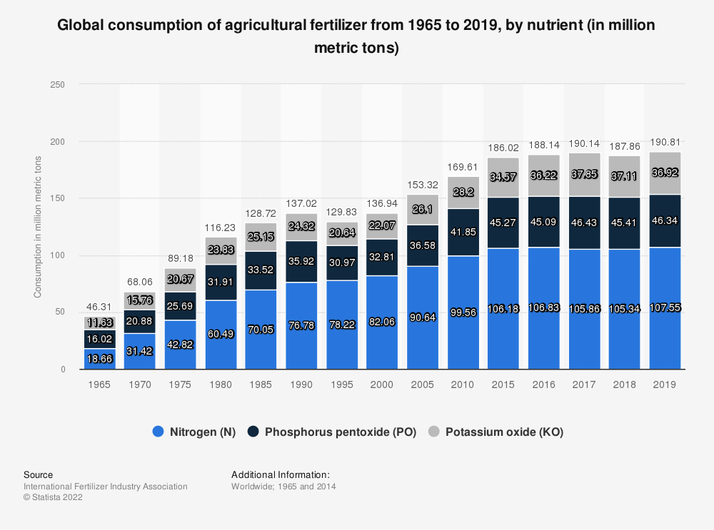 Statistic: Global consumption of agricultural fertilizer by nutrient from 2013 to 2018 (in million metric tons) | Statista