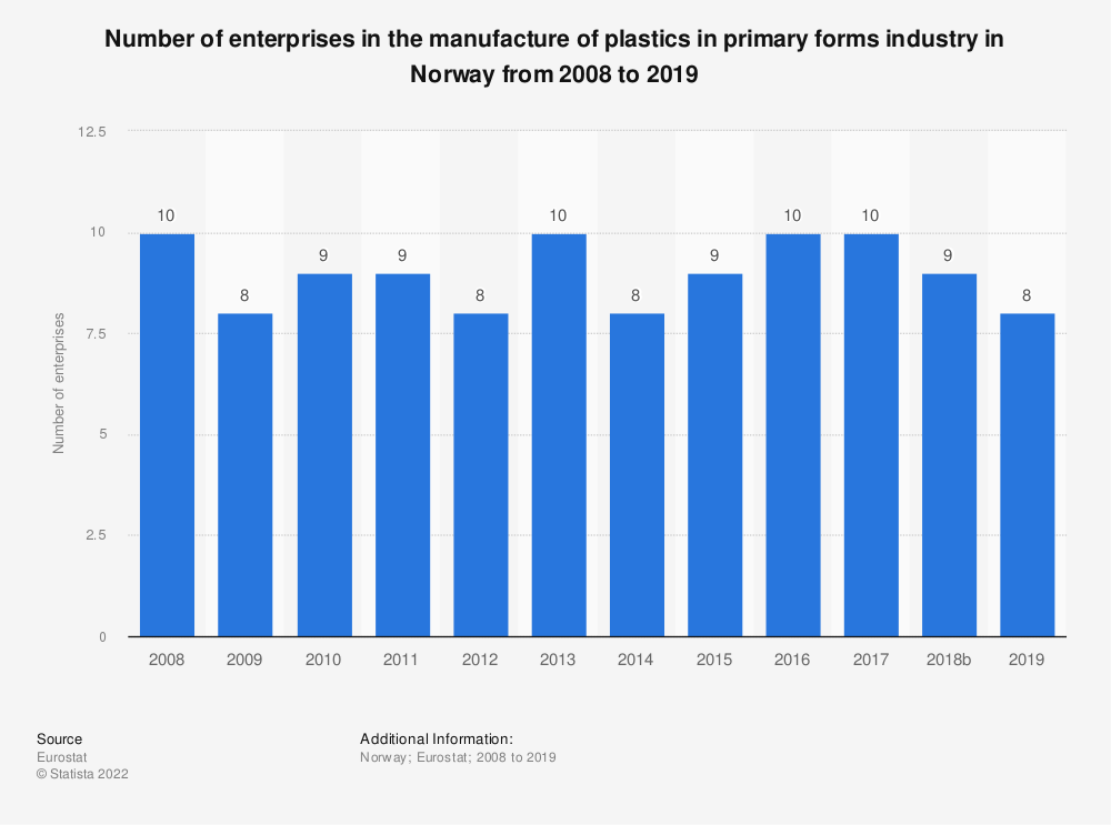 Statistic: Number of enterprises in the manufacture of plastics in primary forms industry in Norway from 2008 to 2016 | Statista