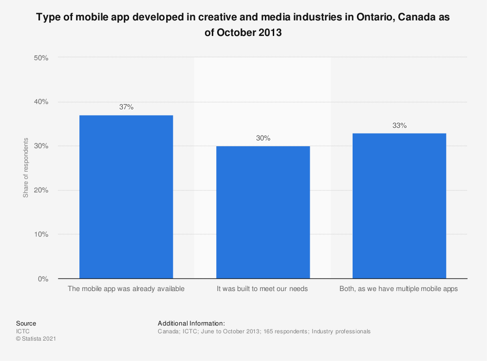 Statistic: Type of mobile app developed in creative and media industries in Ontario, Canada as of October 2013 | Statista