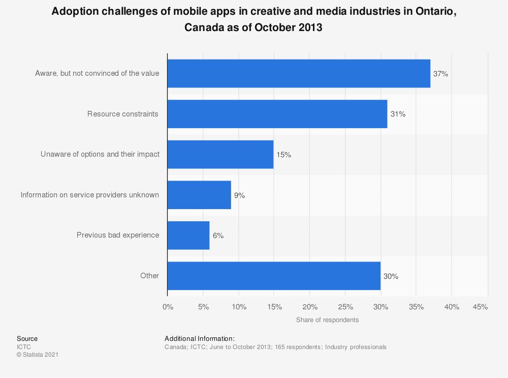 Statistic: Adoption challenges of mobile apps in creative and media industries in Ontario, Canada as of October 2013 | Statista