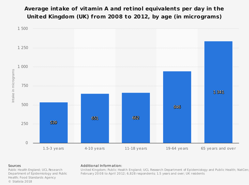 Statistic: Average intake of vitamin A and retinol equivalents per day in the United Kingdom (UK) from 2008 to 2012, by age (in micrograms)   Statista