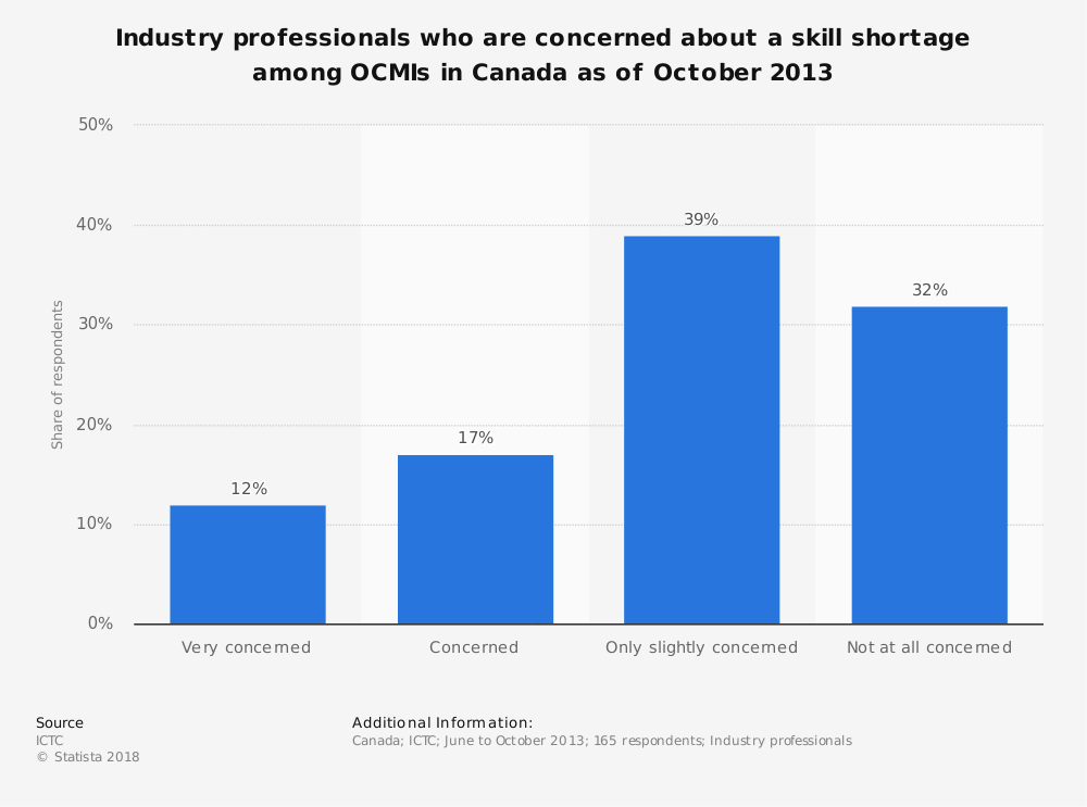 Statistic: Industry professionals who are concerned about a skill shortage among OCMIs in Canada as of October 2013 | Statista
