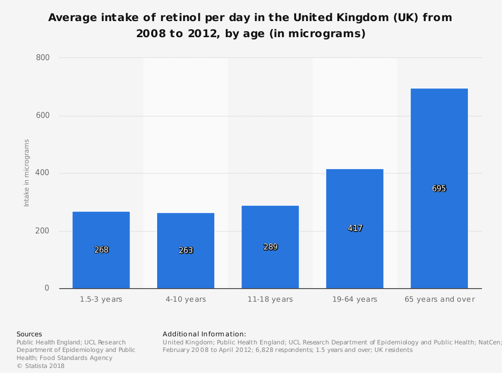 Statistic: Average intake of retinol per day in the United Kingdom (UK) from 2008 to 2012, by age (in micrograms) | Statista