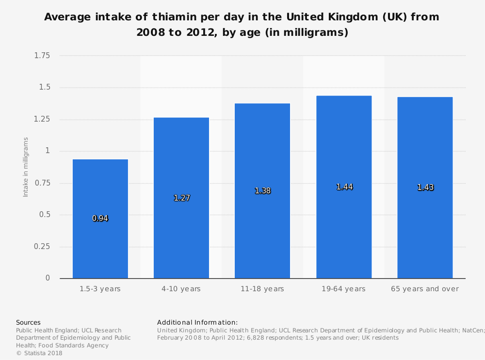 Statistic: Average intake of thiamin per day in the United Kingdom (UK) from 2008 to 2012, by age (in milligrams)   Statista