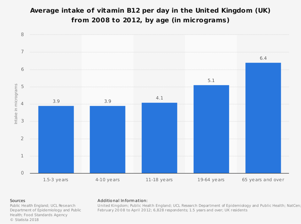 Statistic: Average intake of vitamin B12 per day in the United Kingdom (UK) from 2008 to 2012, by age (in micrograms) | Statista