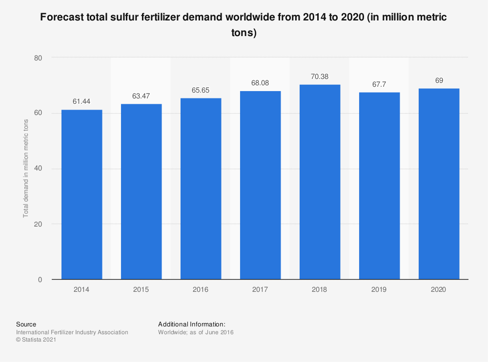 Statistic: Forecast total sulfur fertilizer demand worldwide from 2014 to 2020 (in million metric tons) | Statista