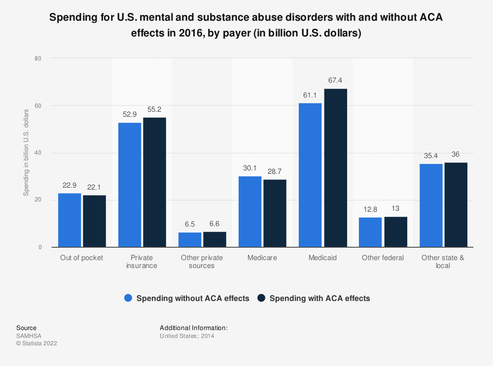 Statistic: Spending for U.S. mental and substance abuse disorders with and without ACA effects in 2016, by payer (in billion U.S. dollars) | Statista