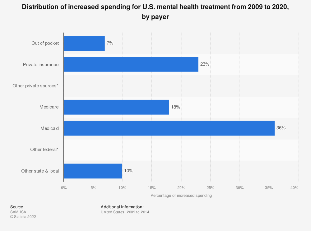 Statistic: Distribution of increased spending for U.S. mental health treatment from 2009 to 2020, by payer | Statista