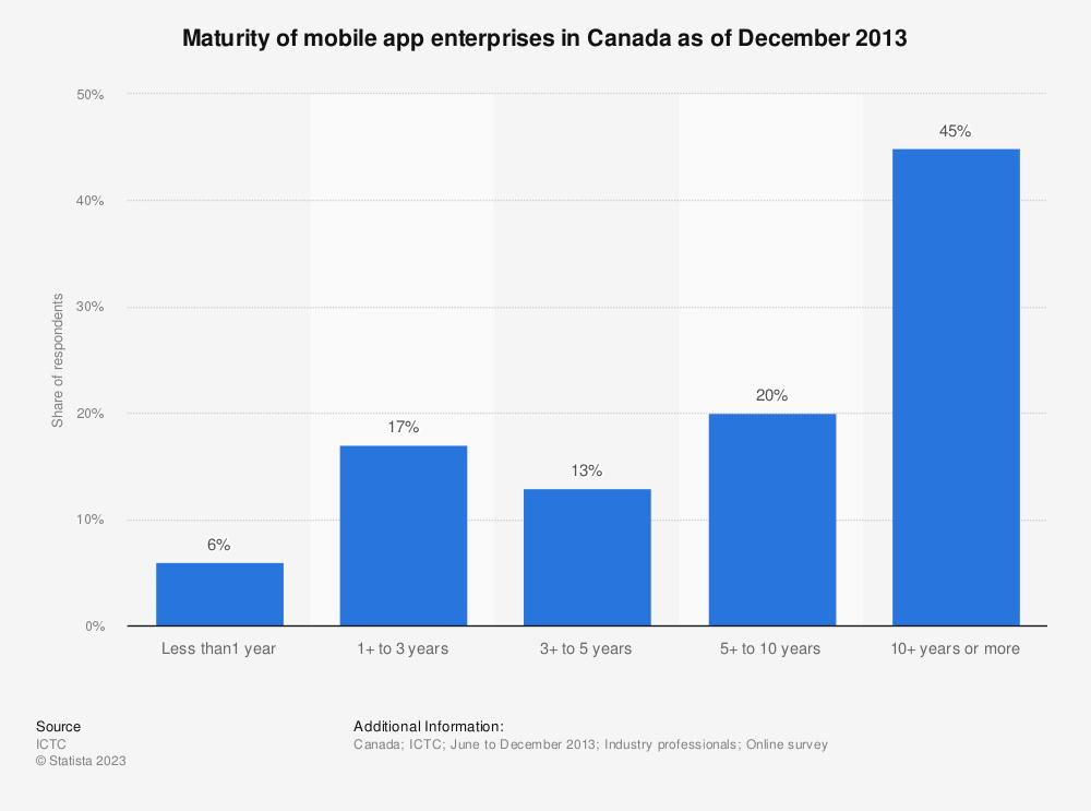 Statistic: Maturity of mobile app enterprises in Canada as of December 2013 | Statista