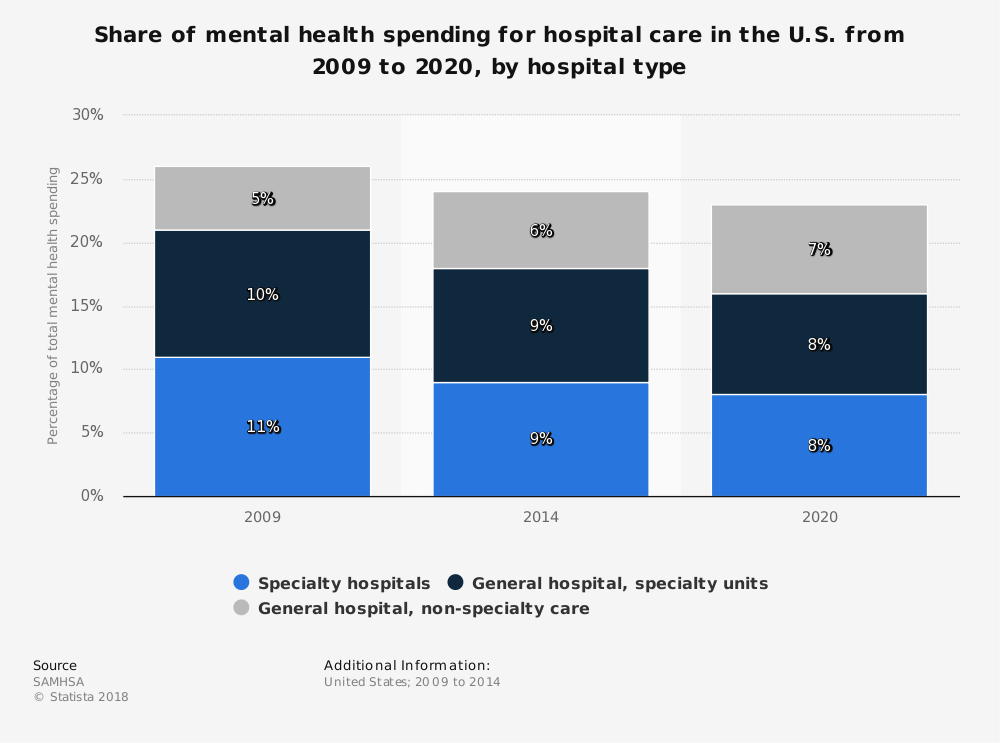 Statistic: Share of mental health spending for hospital care in the U.S. from 2009 to 2020, by hospital type | Statista