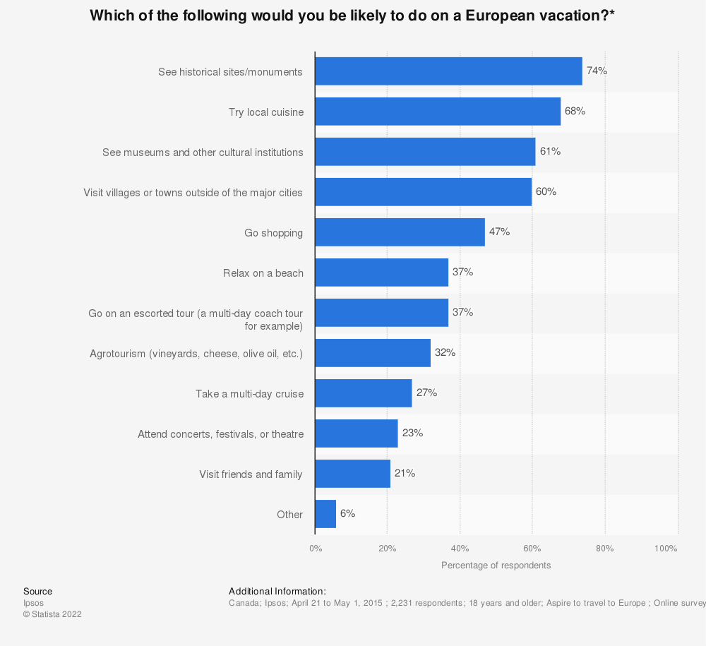 Statistic: Which of the following would you be likely to do on a European vacation?*   Statista