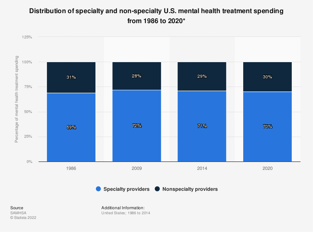 Statistic: Distribution of specialty and non-specialty U.S. mental health treatment spending from 1986 to 2020* | Statista