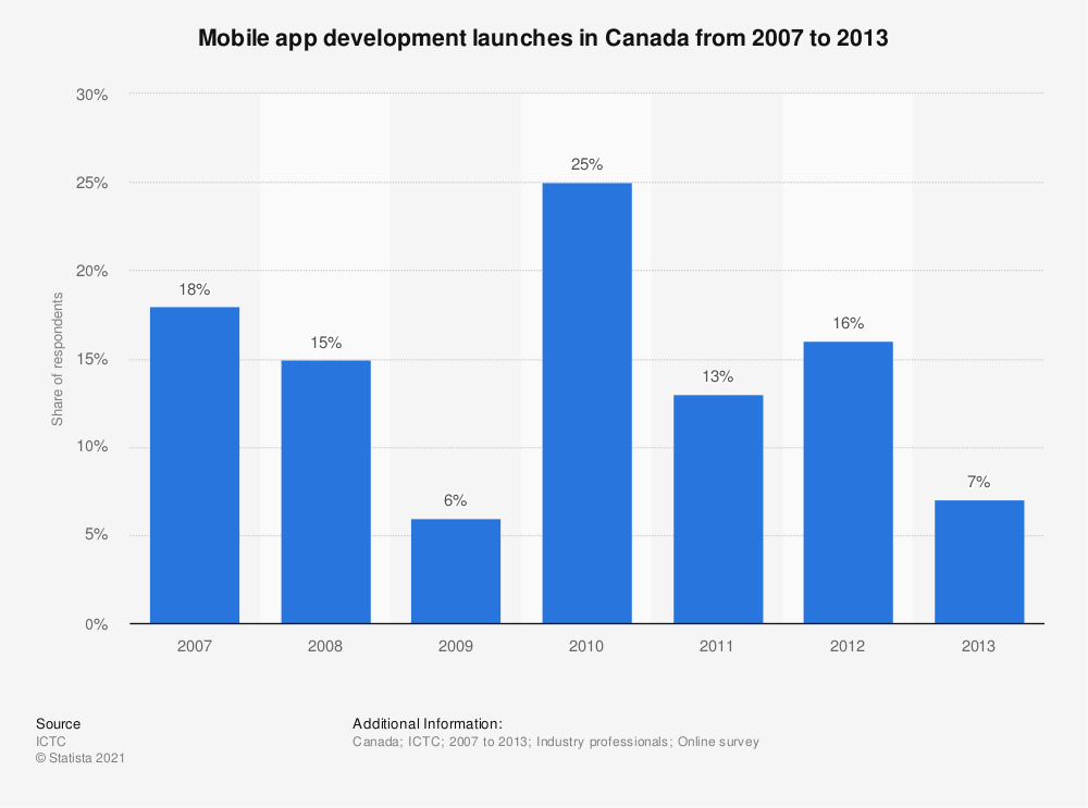 Statistic: Mobile app development launches in Canada from 2007 to 2013 | Statista