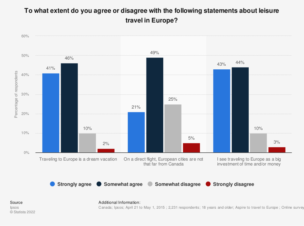 Statistic: To what extent do you agree or disagree with the following statements about leisure travel in Europe? | Statista