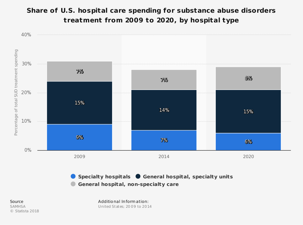 Statistic: Share of U.S. hospital care spending for substance abuse disorders treatment from 2009 to 2020, by hospital type | Statista