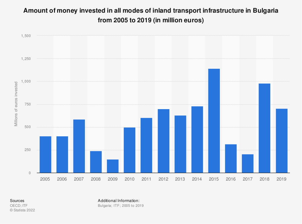 Statistic: Amount of money invested in all modes of inland transport infrastructure in Bulgaria from 2005 to 2018 (in million euros) | Statista