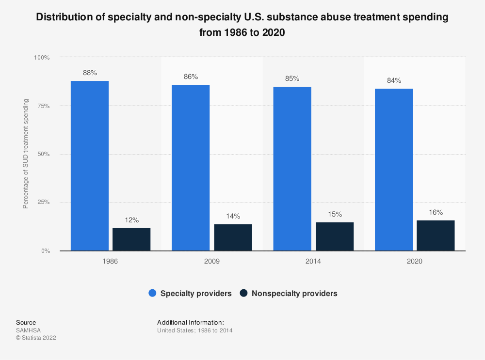 Statistic: Distribution of specialty and non-specialty U.S. substance abuse treatment spending from 1986 to 2020   Statista