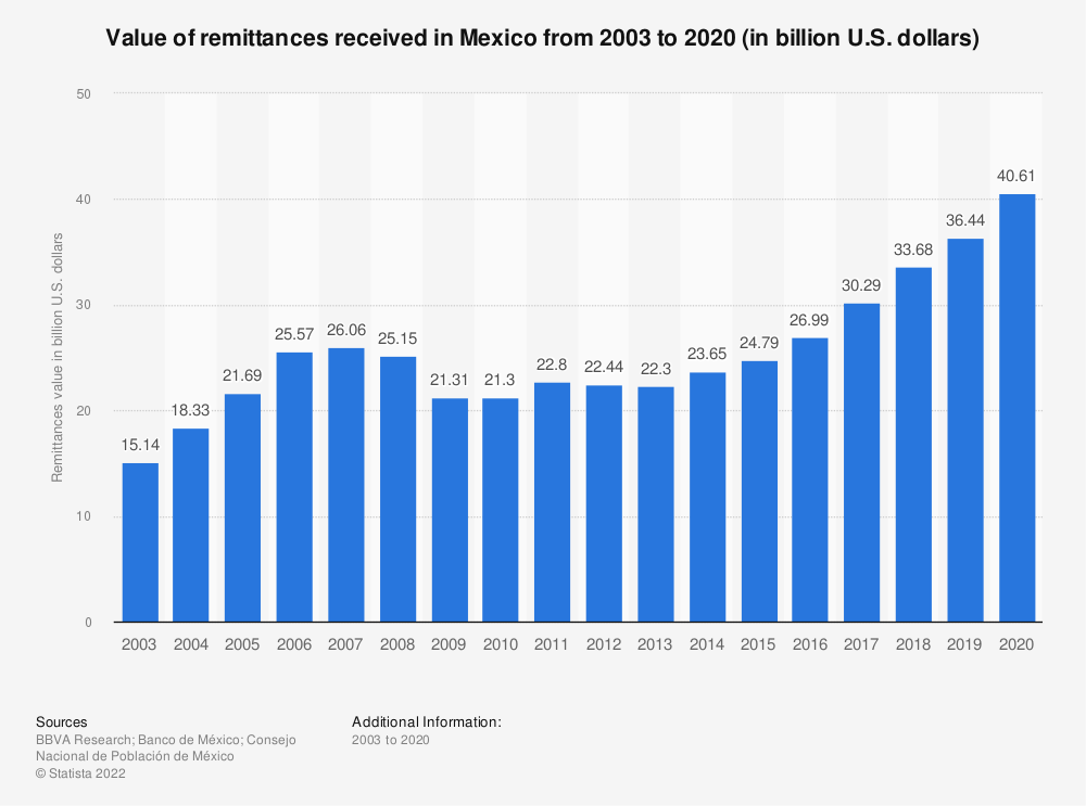 Statistic: Value of remittances received in Mexico from 2003 to 2018 (in billion U.S. dollars) | Statista