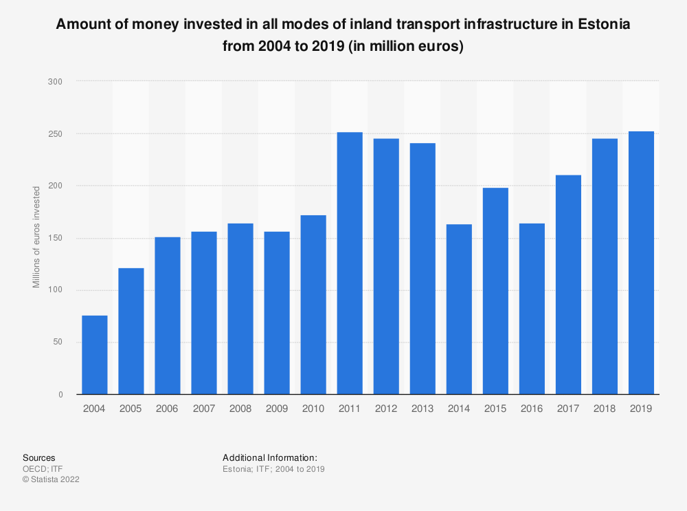 Statistic: Amount of money invested in all modes of inland transport infrastructure in Estonia from 2004 to 2017 (in million euros) | Statista