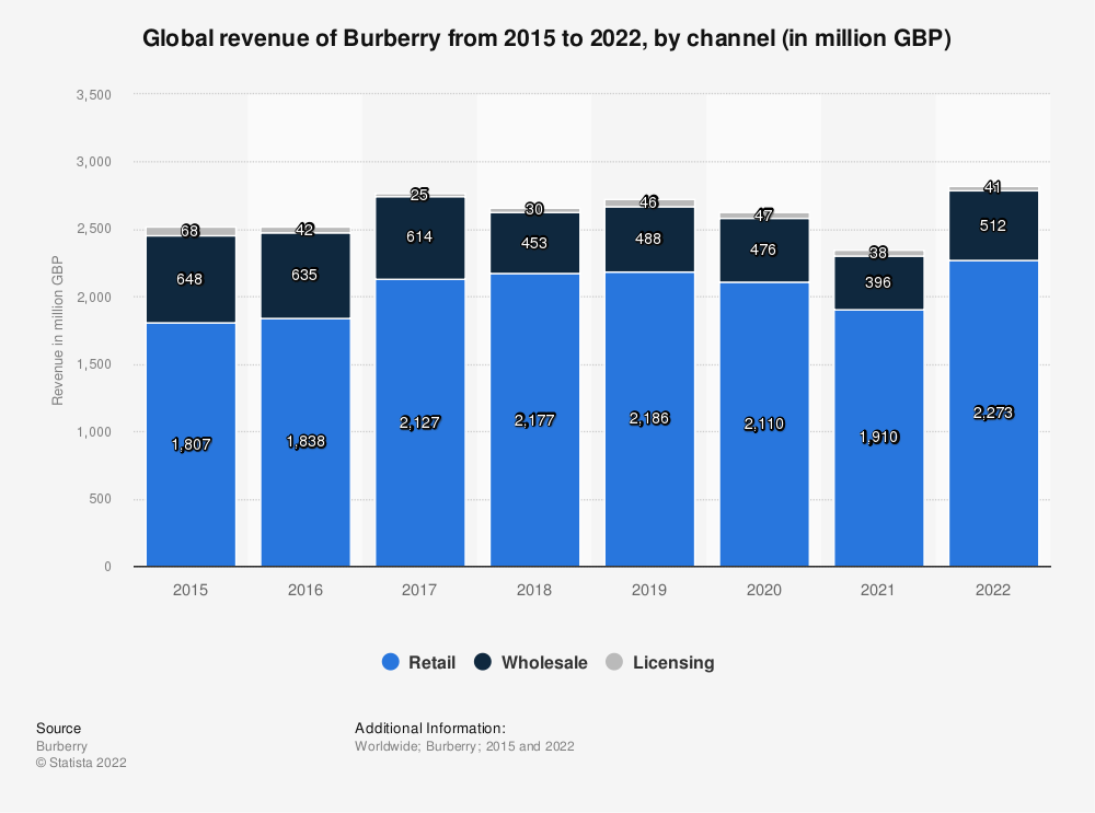 Statistic: Global revenue of Burberry from 2015 to 2020, by channel (in million GBP) | Statista