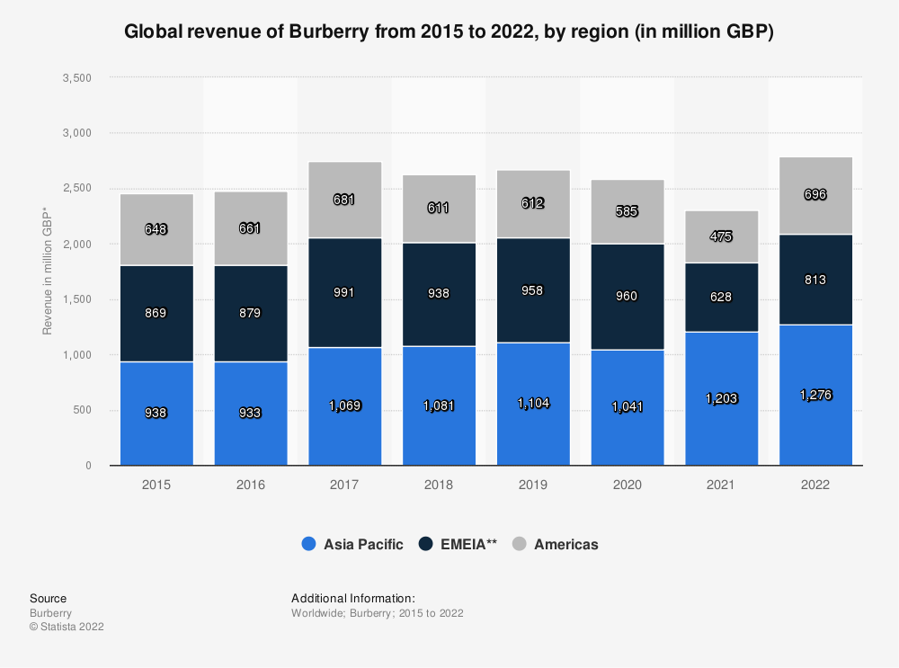 Statistic: Global revenue of Burberry from 2015 to 2020, by region (in million GBP)* | Statista