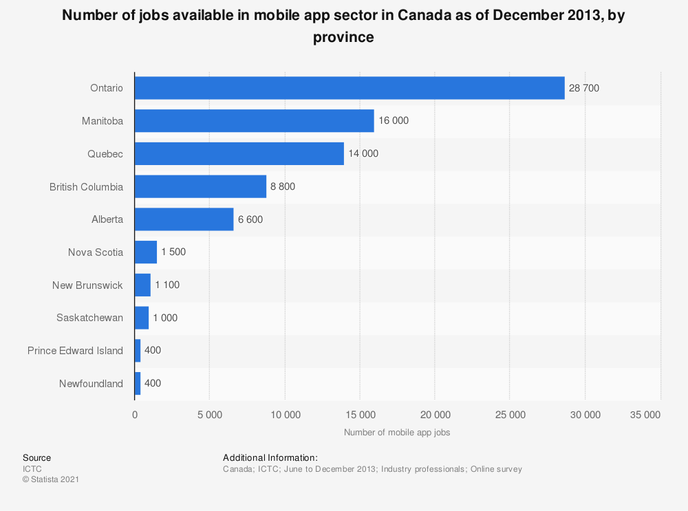 Statistic: Number of jobs available in mobile app sector in Canada as of December 2013, by province | Statista