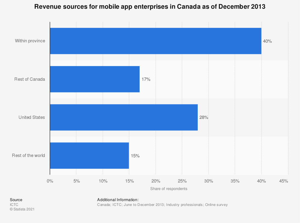Statistic: Revenue sources for mobile app enterprises in Canada as of December 2013 | Statista