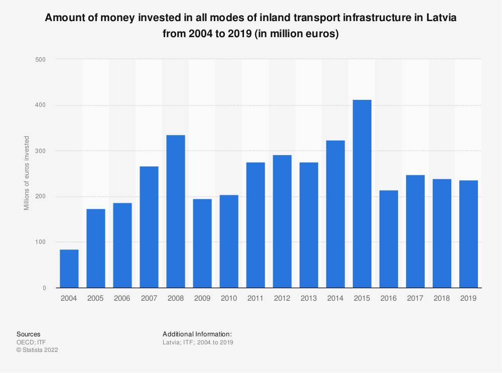Statistic: Amount of money invested in all modes of inland transport infrastructure in Latvia from 2004 to 2017 (in million euros) | Statista