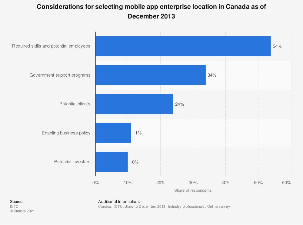 Statistic: Considerations for selecting mobile app enterprise location in Canada as of December 2013 | Statista