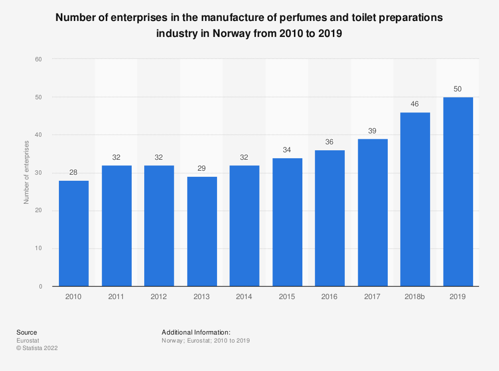 Statistic: Number of enterprises in the manufacture of perfumes and toilet preparations industry in Norway from 2008 to 2015 | Statista
