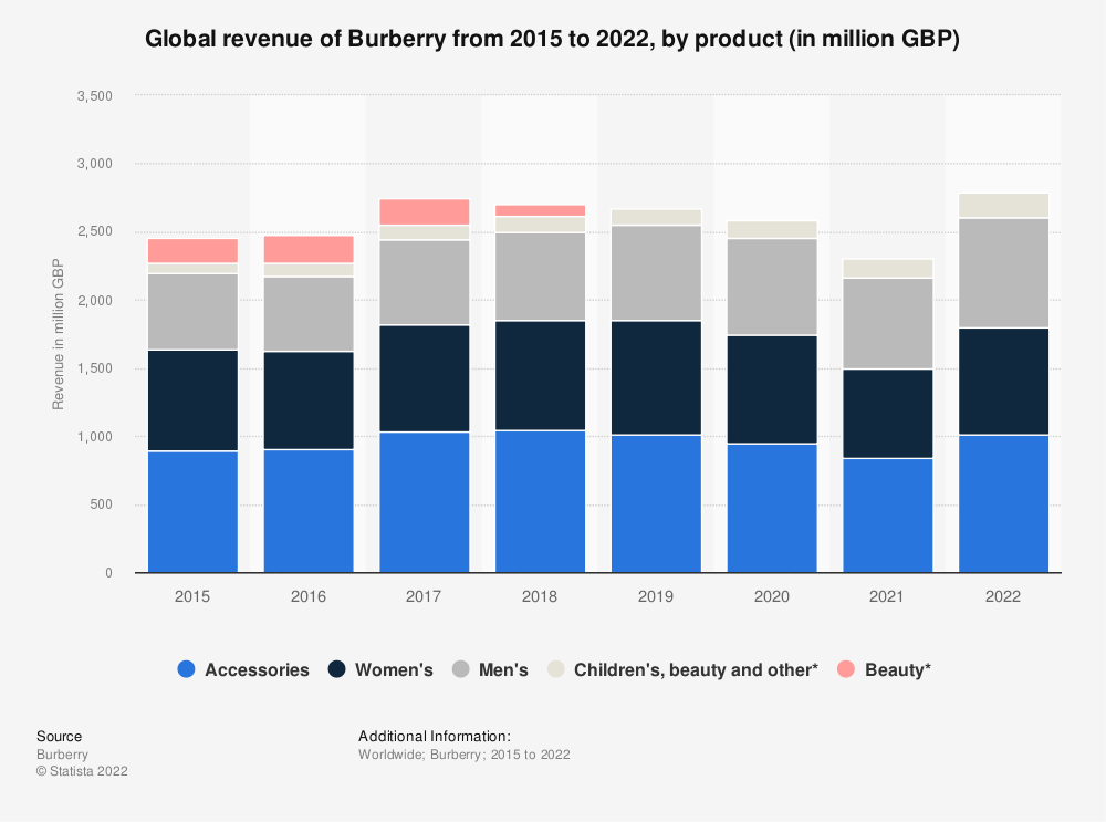 Statistic: Global revenue of Burberry from 2015 to 2020, by product (in million GBP)* | Statista