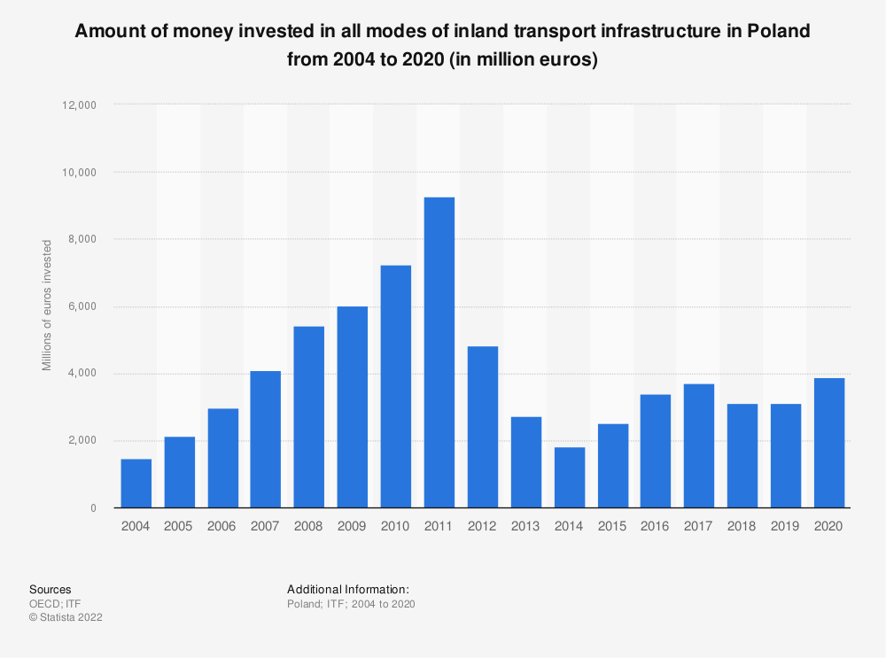 Statistic: Amount of money invested in all modes of inland transport infrastructure in Poland from 2004 to 2019 (in million euros)   Statista