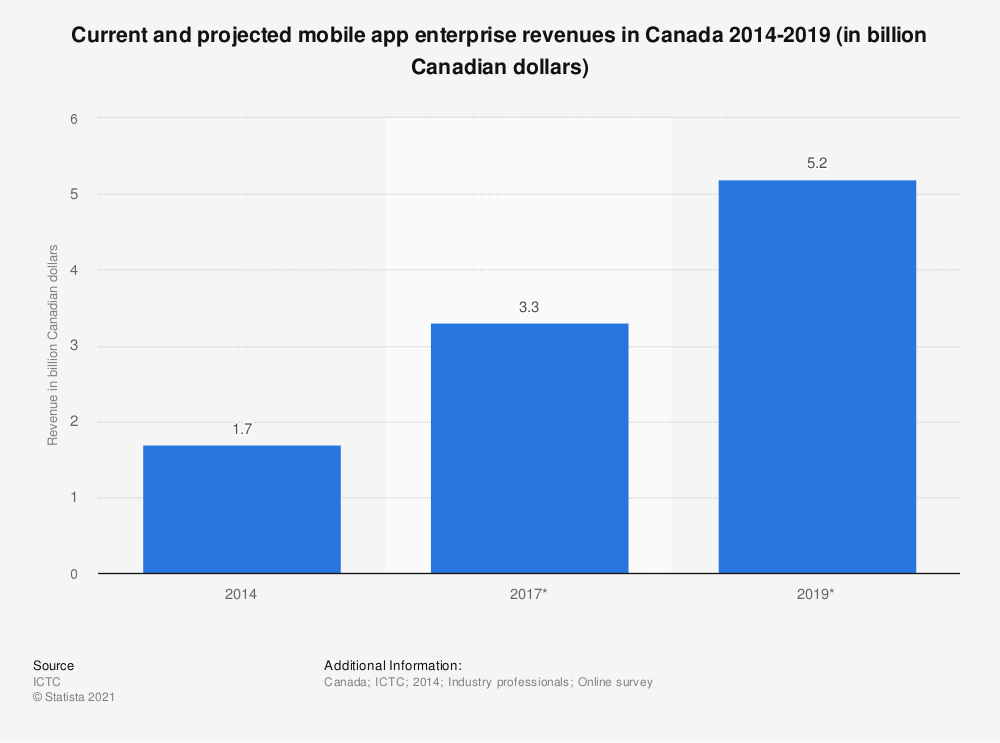 Statistic: Current and projected mobile app enterprise revenues in Canada 2014-2019 (in billion Canadian dollars)   Statista