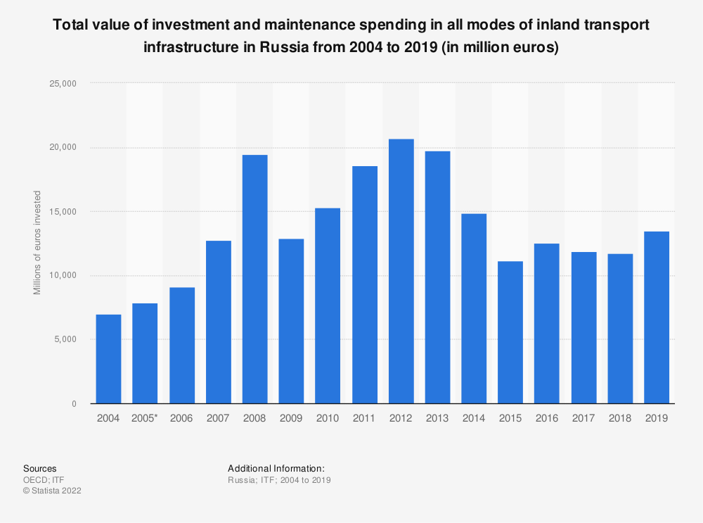 Statistic: Total value of investment and maintenance spending in all modes of inland transport infrastructure in Russia from 2004 to 2019 (in million euros) | Statista