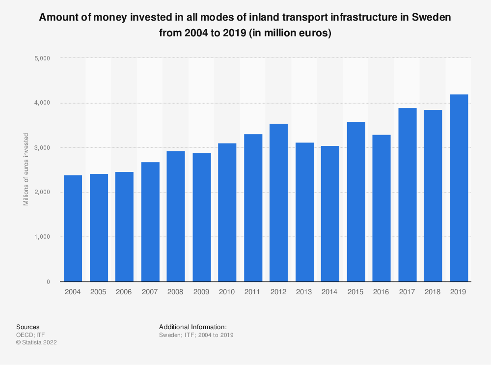 Statistic: Amount of money invested in all modes of inland transport infrastructure in Sweden from 2004 to 2017 (in million euros) | Statista