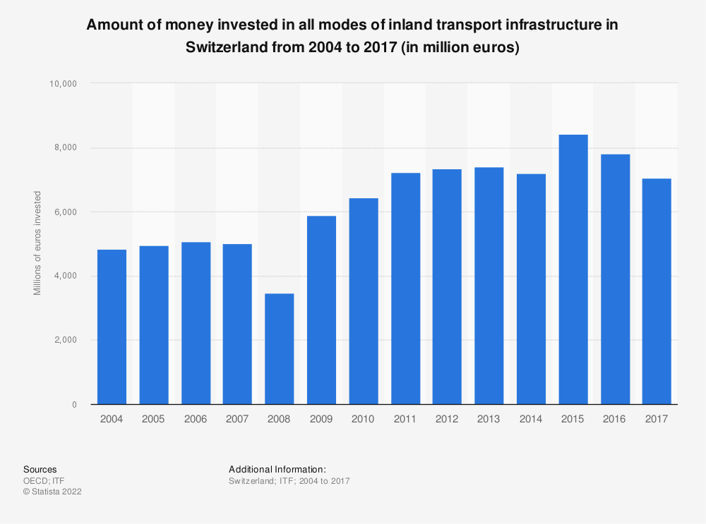 Statistic: Amount of money invested in all modes of inland transport infrastructure in Switzerland from 2004 to 2016 (in million euros) | Statista