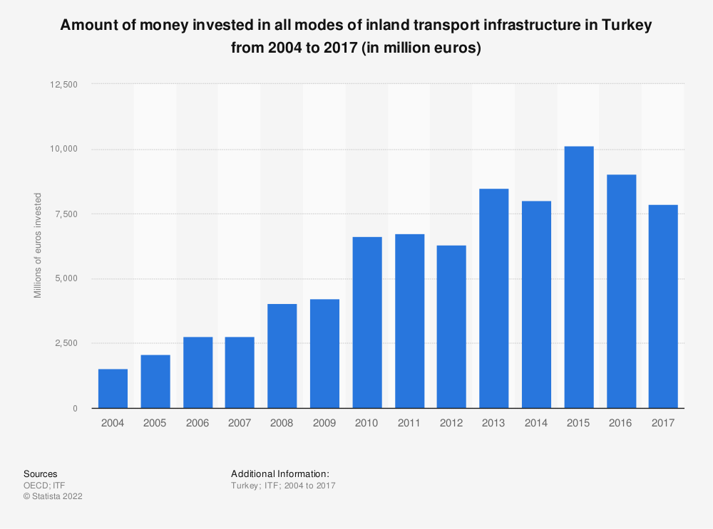 Statistic: Amount of money invested in all modes of inland transport infrastructure in Turkey from 2004 to 2017 (in million euros) | Statista