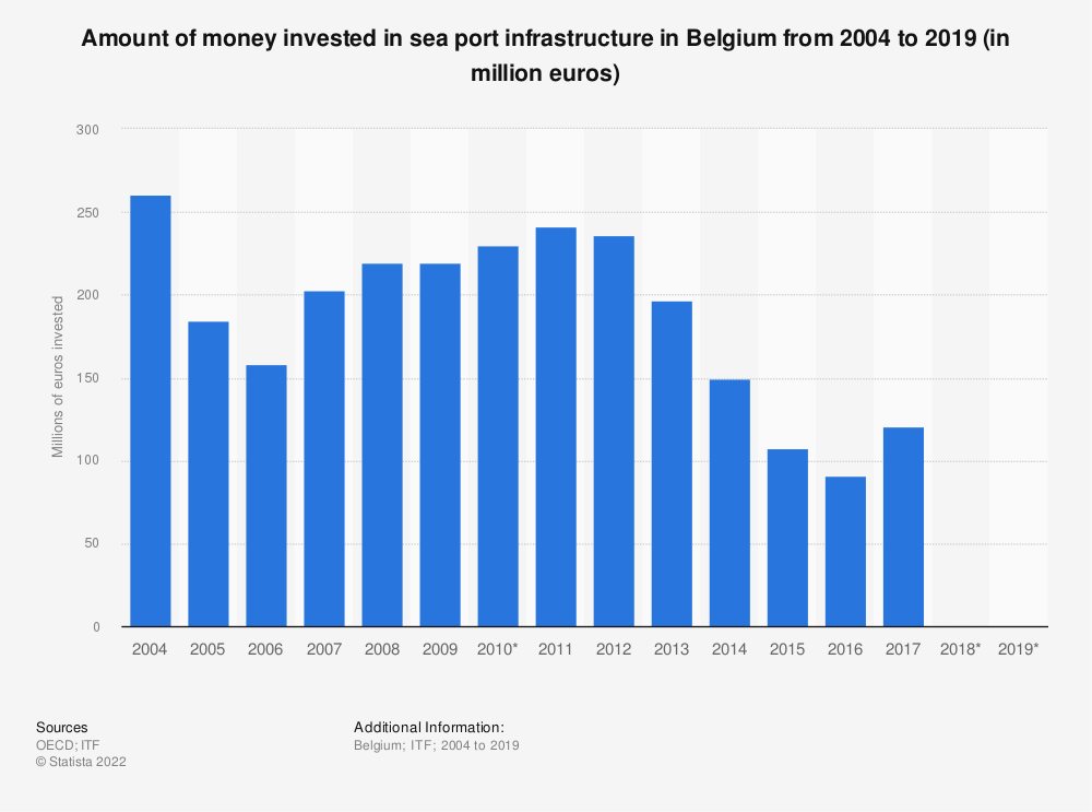Statistic: Amount of money invested in sea port infrastructure in Belgium from 2004 to 2017 (in million euros) | Statista