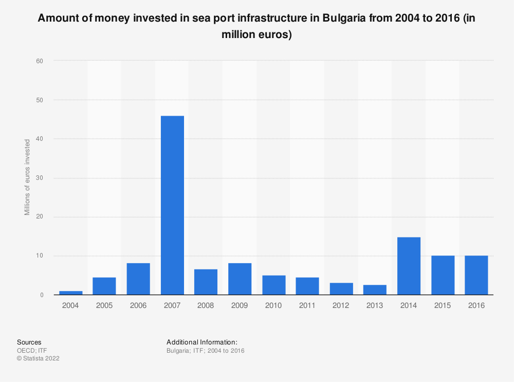 Statistic: Amount of money invested in sea port infrastructure in Bulgaria from 2004 to 2016 (in million euros) | Statista