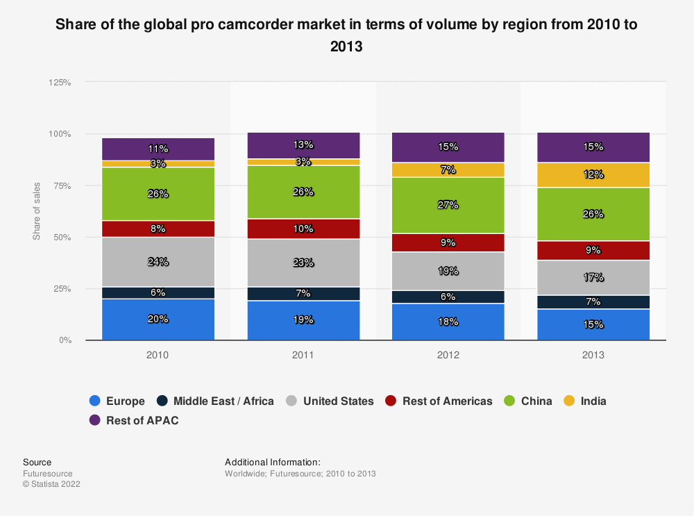 Statistic: Share of the global pro camcorder market in terms of volume by region from 2010 to 2013 | Statista