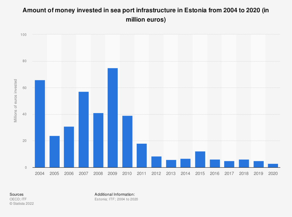 Statistic: Amount of money invested in sea port infrastructure in Estonia from 2004 to 2017 (in million euros) | Statista