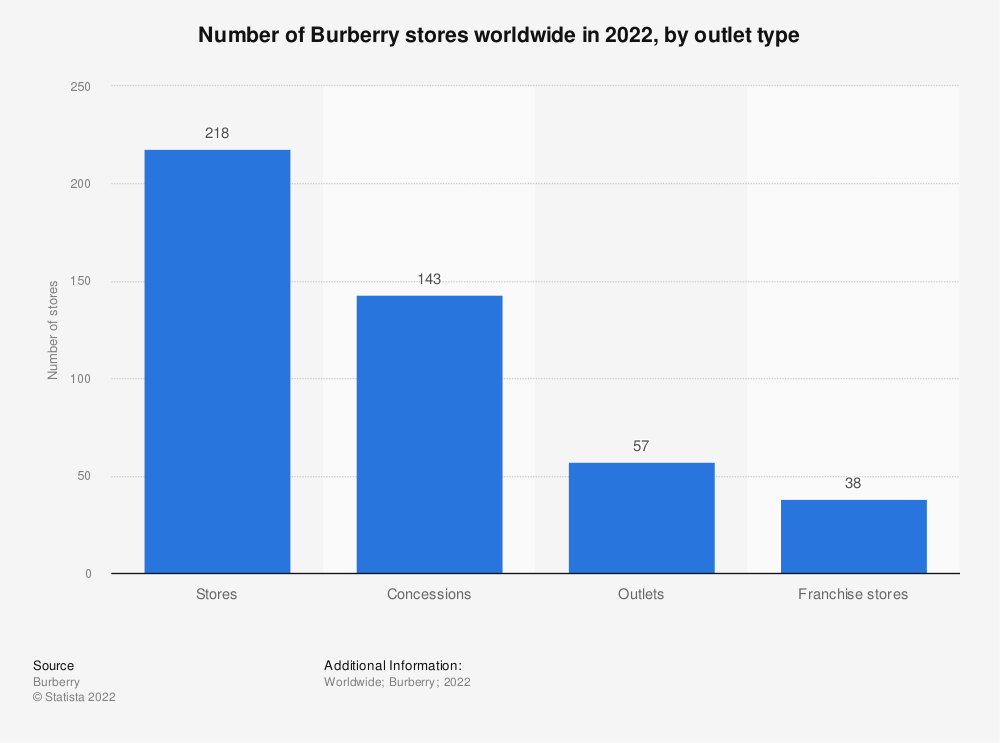 Statistic: Number of Burberry stores worldwide in 2020, by outlet type | Statista